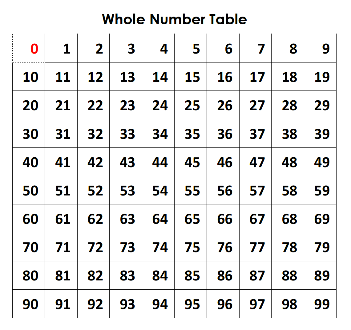 The Whole Number Table